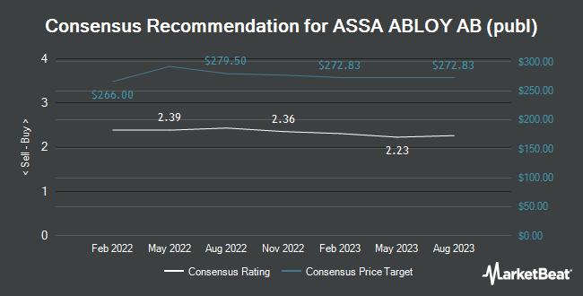 Analyst Recommendations for ASSA ABLOY AB (publ) (OTCMKTS:ASAZY)