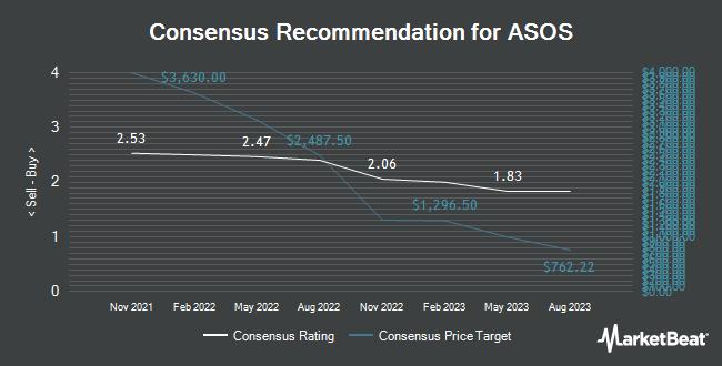 Analyst Recommendations for ASOS PLC/ADR (OTCMKTS:ASOMY)