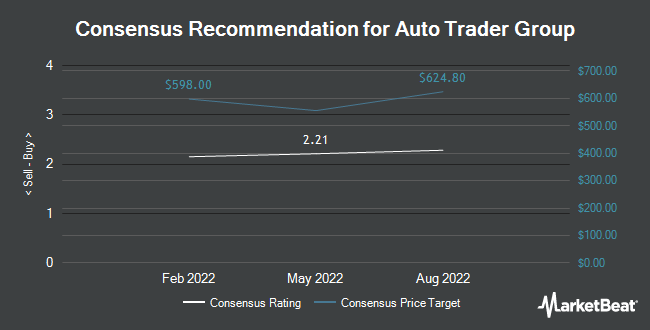 Analyst Recommendations for Auto Trader Group (OTCMKTS:ATDRY)