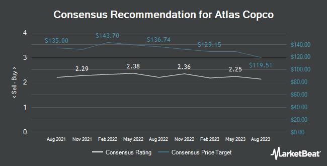 Analyst Recommendations for ATLAS COPCO AB/S (OTCMKTS:ATLKY)