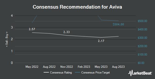 Analyst Recommendations for Aviva (OTCMKTS:AVVIY)