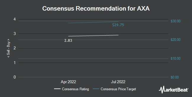 Analyst Recommendations for AXA (OTCMKTS:AXAHY)