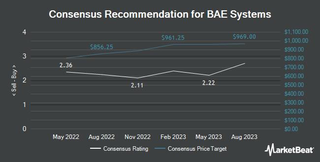 Analyst Recommendations for BAE SYS PLC/S (OTCMKTS:BAESY)