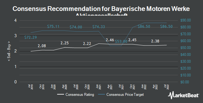 Analyst Recommendations for Bayerische Motoren Werke (OTCMKTS:BAMXF)