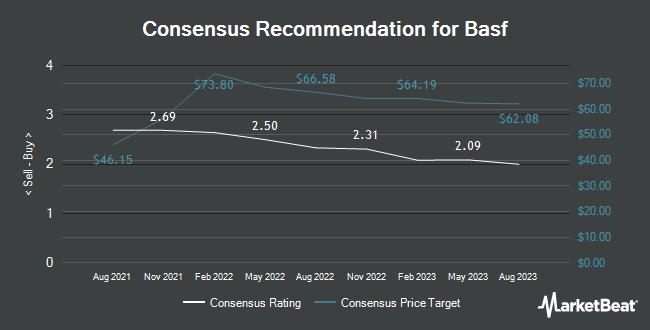Analyst Recommendations for Basf (OTCMKTS:BASFY)