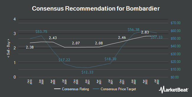 Analyst Recommendations for Bombardier (OTCMKTS:BDRBF)