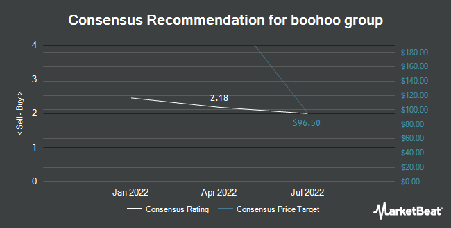 Analyst Recommendations for boohoo group (OTCMKTS:BHOOY)