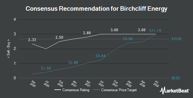 Analyst Recommendations for Birchcliff Energy (OTCMKTS:BIREF)