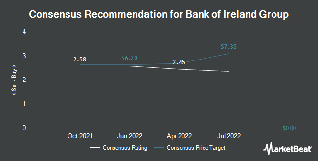 Analyst Recommendations for Bank of Ireland Group (OTCMKTS:BKRIY)