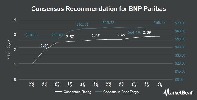 Analyst Recommendations for BNP Paribas (OTCMKTS:BNPQY)