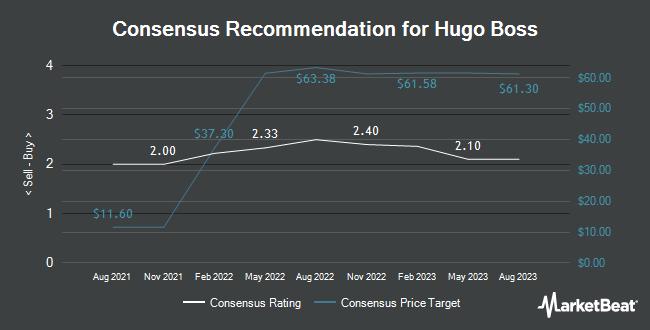 Analyst Recommendations for HUGO BOSS AG/S (OTCMKTS:BOSSY)