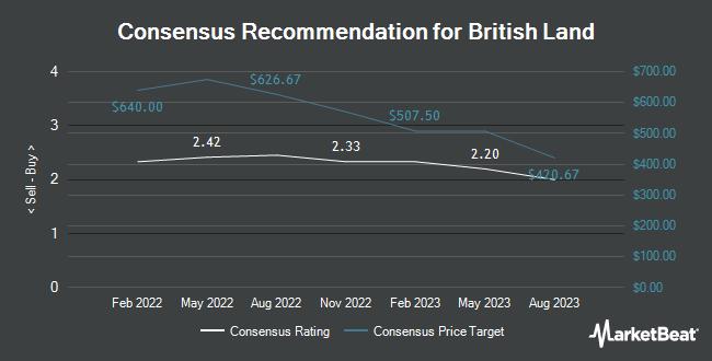 Analyst Recommendations for British Land (OTCMKTS:BTLCY)