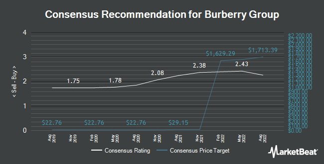 Analyst Recommendations for Burberry Group (OTCMKTS:BURBY)