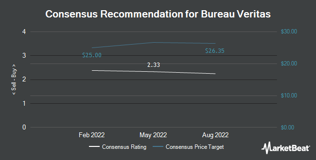 Analyst Recommendations for Bureau Veritas (OTCMKTS:BVRDF)