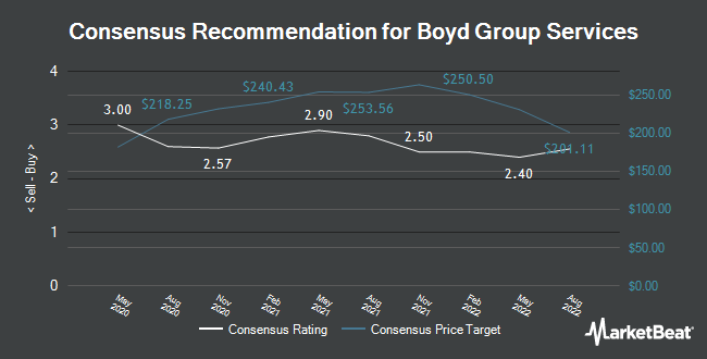 Analyst Recommendations for Boyd Group Services (OTCMKTS:BYDGF)
