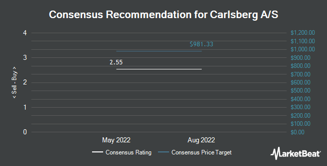 Analyst Recommendations for CARLSBERG AS/S (OTCMKTS:CABGY)