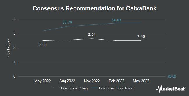 Analyst Recommendations for CaixaBank (OTCMKTS:CAIXY)