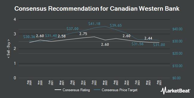 Analyst Recommendations for Canadian Western Bank (OTCMKTS:CBWBF)