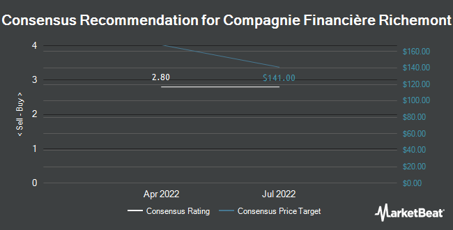 Analyst Recommendations for COMPAGNIE FINAN/ADR (OTCMKTS:CFRUY)
