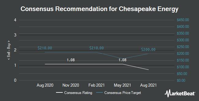 Analyst Recommendations for Chesapeake Energy (OTCMKTS:CHKAQ)
