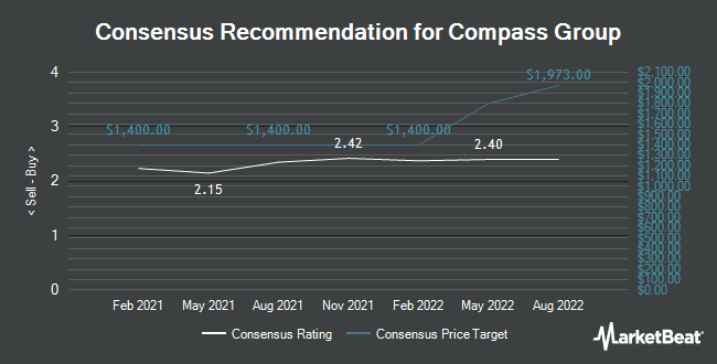 Analyst Recommendations for COMPASS GRP PLC/S (OTCMKTS:CMPGY)