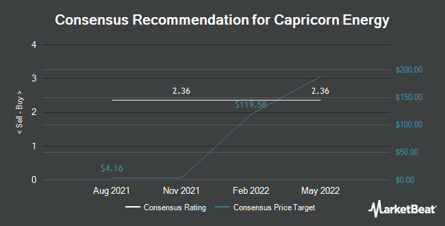 Analyst Recommendations for Cairn Energy (OTCMKTS:CRNCY)