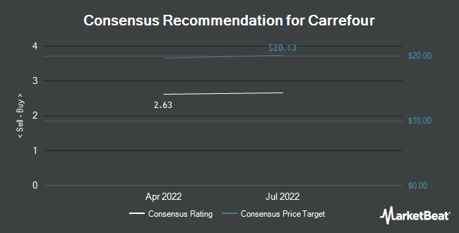 Analyst Recommendations for Carrefour (OTCMKTS:CRRFY)