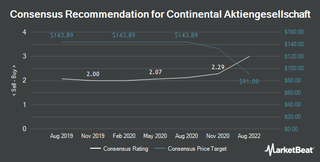 Analyst Recommendations for Continental (OTCMKTS:CTTAF)