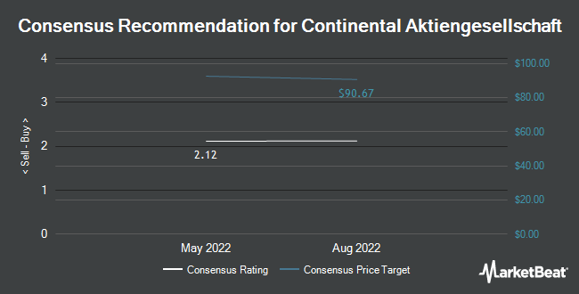 Analyst Recommendations for Continental (OTCMKTS:CTTAY)