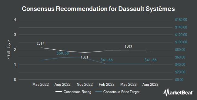 Analyst Recommendations for Dassault Systèmes (OTCMKTS:DASTY)