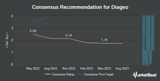 Analyst Recommendations for Diageo (OTCMKTS:DGEAF)