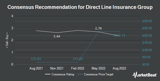 Analyst Recommendations for Direct Line Insurance Group (OTCMKTS:DIISY)