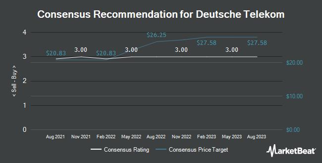 Analyst Recommendations for Deutsche Telekom (OTCMKTS:DTEGY)