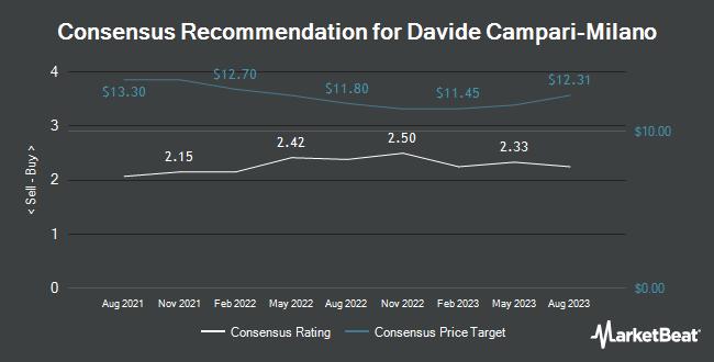 Analyst Recommendations for Davide Campari-Milano (OTCMKTS:DVDCF)