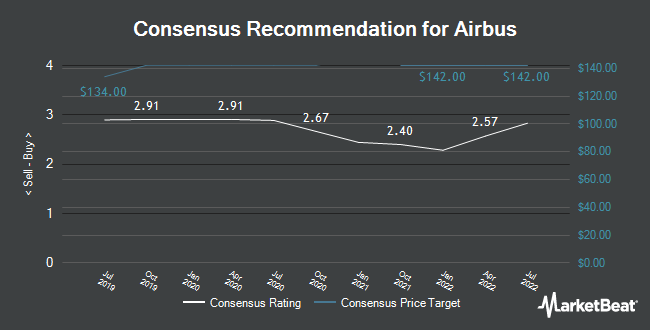 Analyst Recommendations for Airbus (OTCMKTS:EADSF)