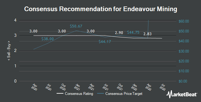 Analyst Recommendations for Endeavour Mining (OTCMKTS:EDVMF)