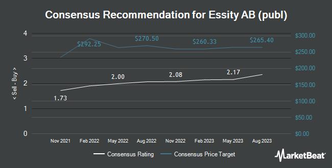 Analyst Recommendations for Essity AB (publ) (OTCMKTS:ETTYF)