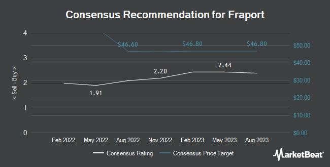 Analyst Recommendations for Fraport (OTCMKTS:FPRUY)