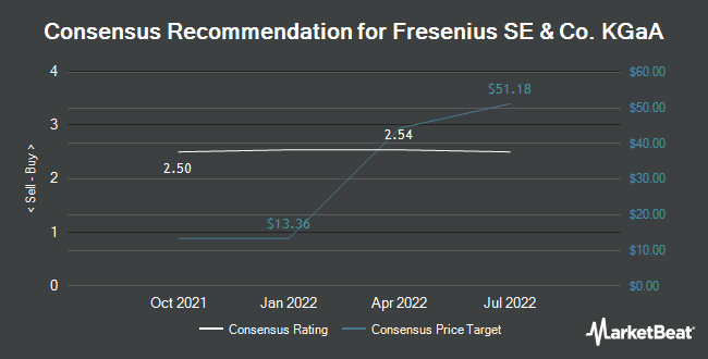 Analyst Recommendations for Fresenius SE & Co. KGaA (OTCMKTS:FSNUY)