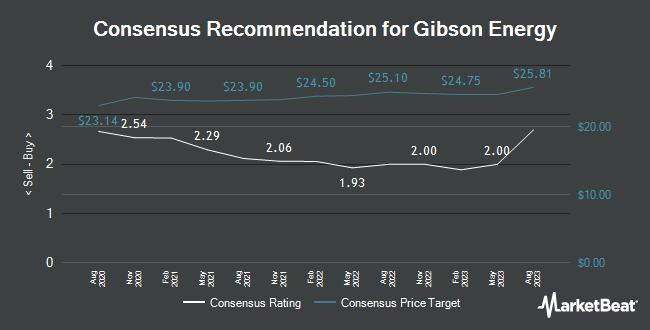 Analyst Recommendations for Gibson Energy (OTCMKTS:GBNXF)