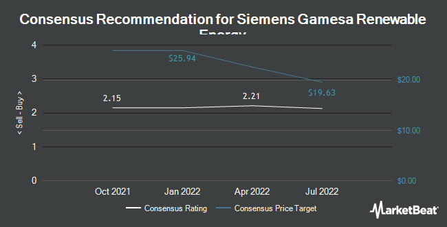 Analyst Recommendations for Siemens Gamesa Renewable Energy (OTCMKTS:GCTAF)