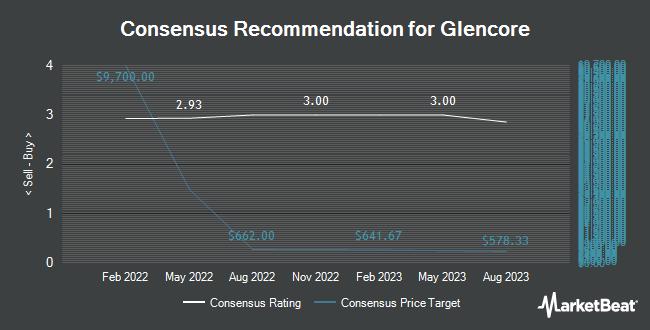 Analyst Recommendations for Glencore (OTCMKTS:GLNCY)