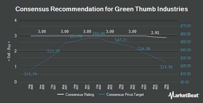 Analyst Recommendations for Green Thumb Industries (OTCMKTS:GTBIF)