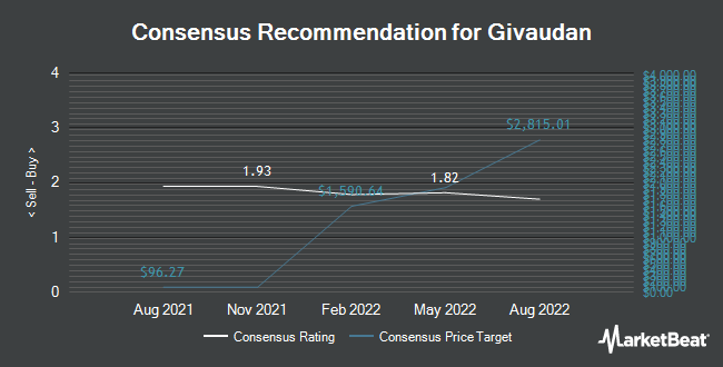 Analyst Recommendations for Givaudan (OTCMKTS:GVDNY)