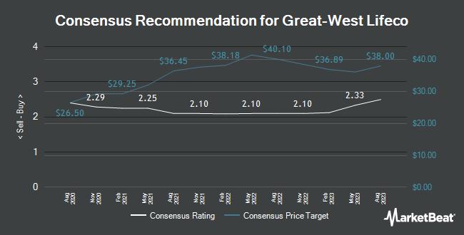 Analyst Recommendations for Great-West Lifeco (OTCMKTS:GWLIF)