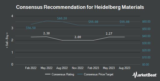 Analyst Recommendations for HeidelbergCement (OTCMKTS:HDELY)
