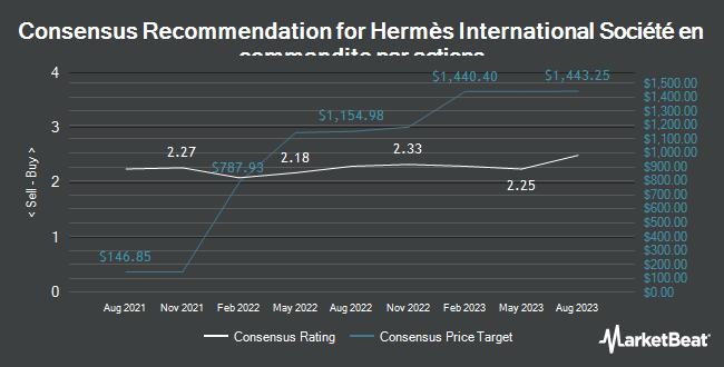 Analyst Recommendations for HERMES INTL SCA/ADR (OTCMKTS:HESAY)
