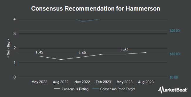 Analyst Recommendations for Hammerson (OTCMKTS:HMSNF)