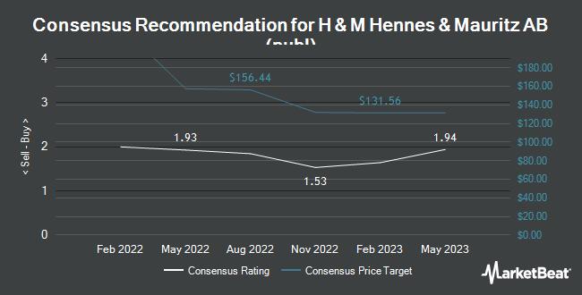 Analyst Recommendations for HENNES & MAURIT/ADR (OTCMKTS:HNNMY)