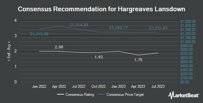 Analyst Recommendations for Hargreaves Lansdown (OTCMKTS:HRGLY)